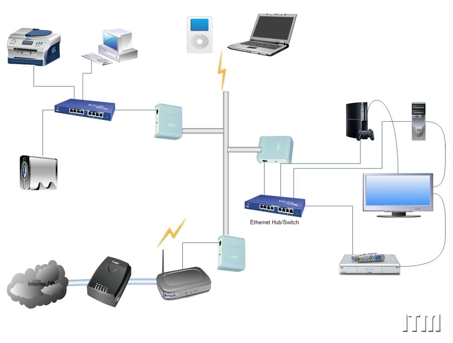 the development of a computer network Development of a software based firewall system for computer network traffic control okonigene robert ehimen and ikhajamgbe oyakhilome.