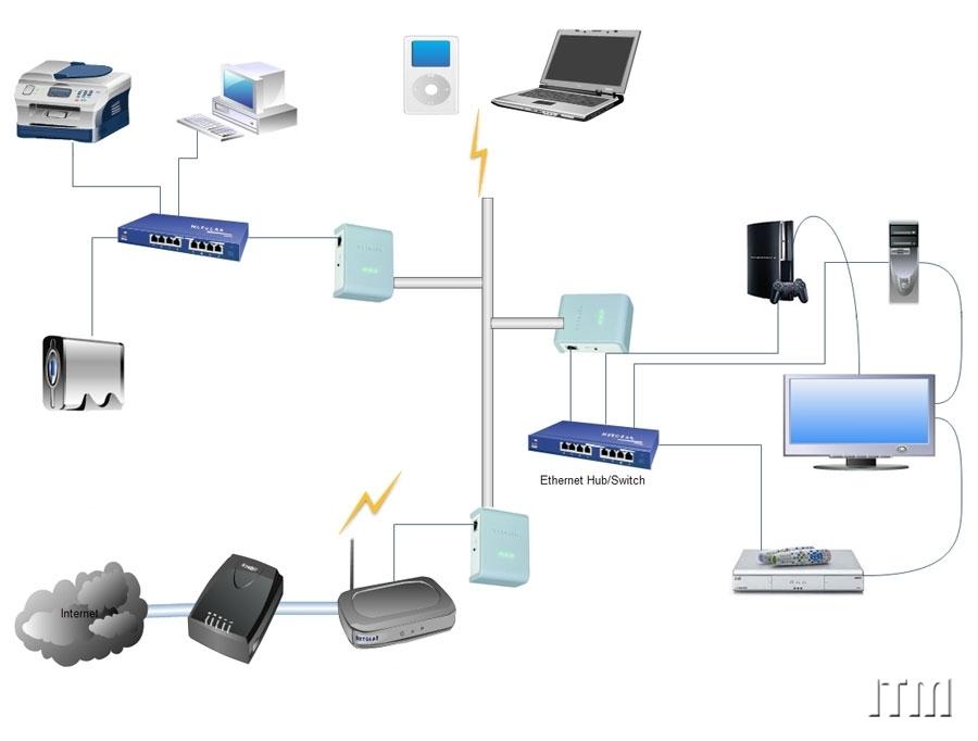 Home wireless lan diagram wiring diagrams for Home lan architecture